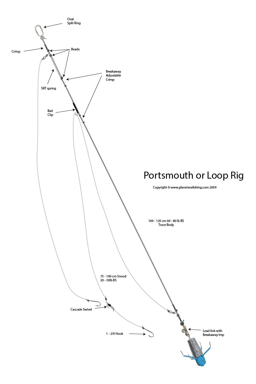 portsmouth loop rig