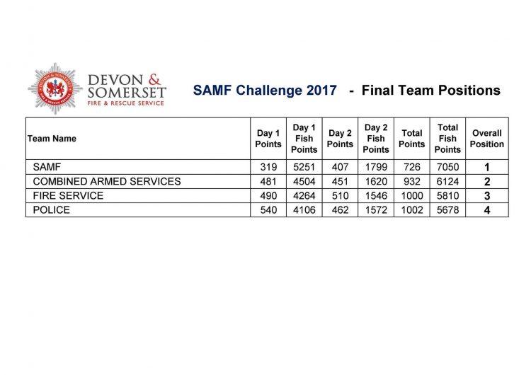 samf challenge team results