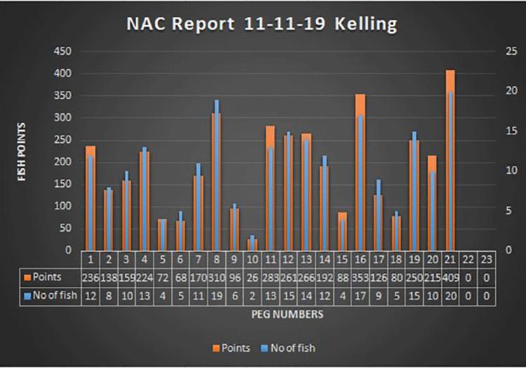 Kelling score chart