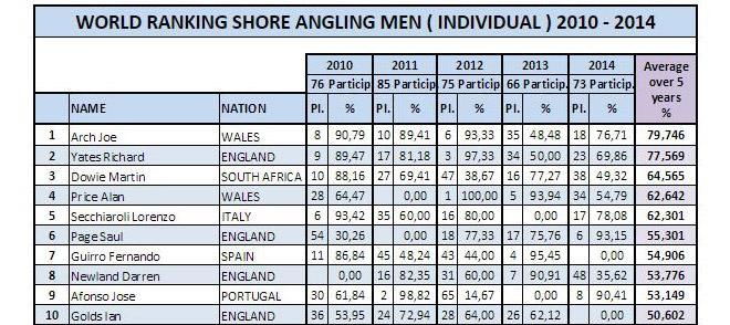 shore-top 10