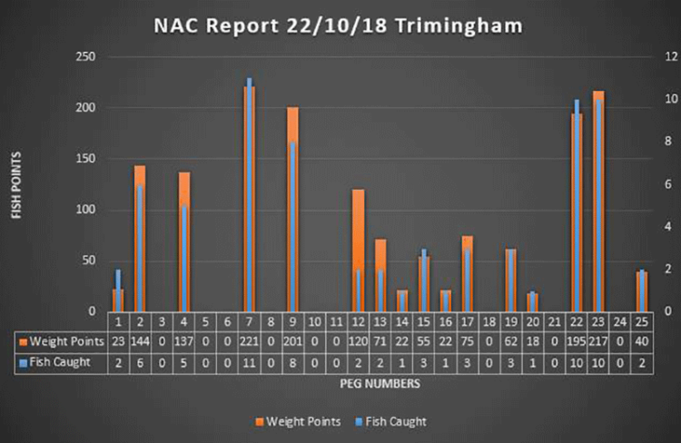 trimingham results graph